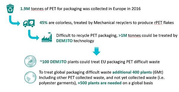 Demeto Target Waste