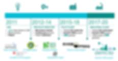 Demeto Roadmap