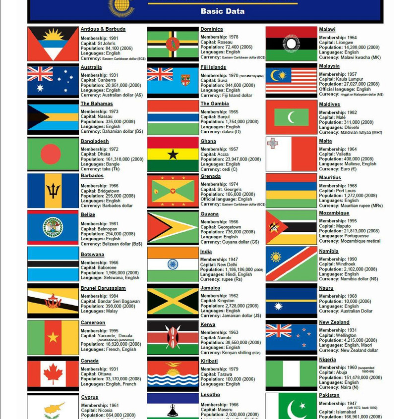 Commonwealth flags & info
