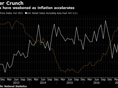 U.K. Retailers to Get Inflation Reprieve as Sun Comes Out: Chart