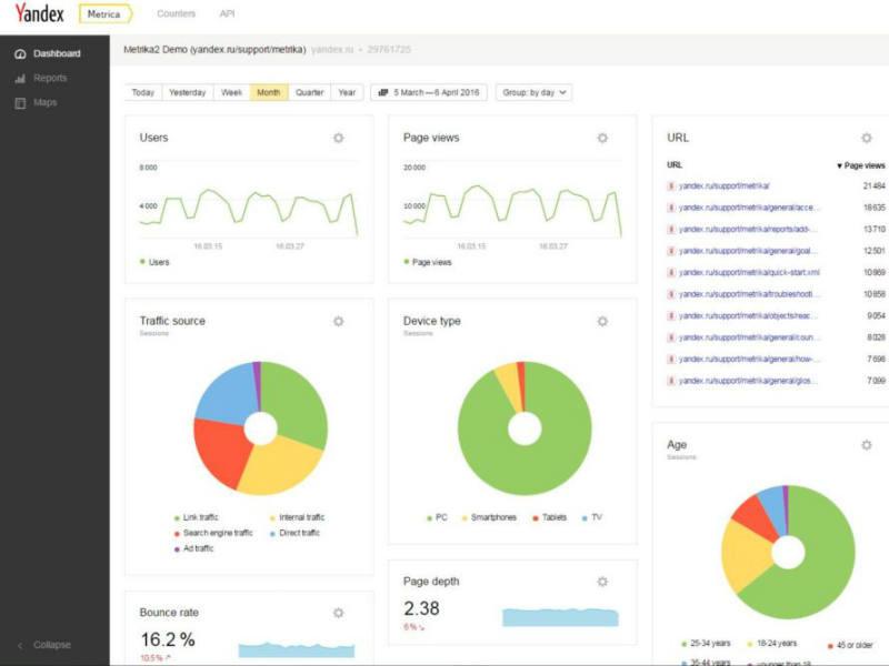 Yandex Metrica vantaggi_IMPAPCS