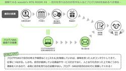 図解でみるwasabi's MTG ROOM #6