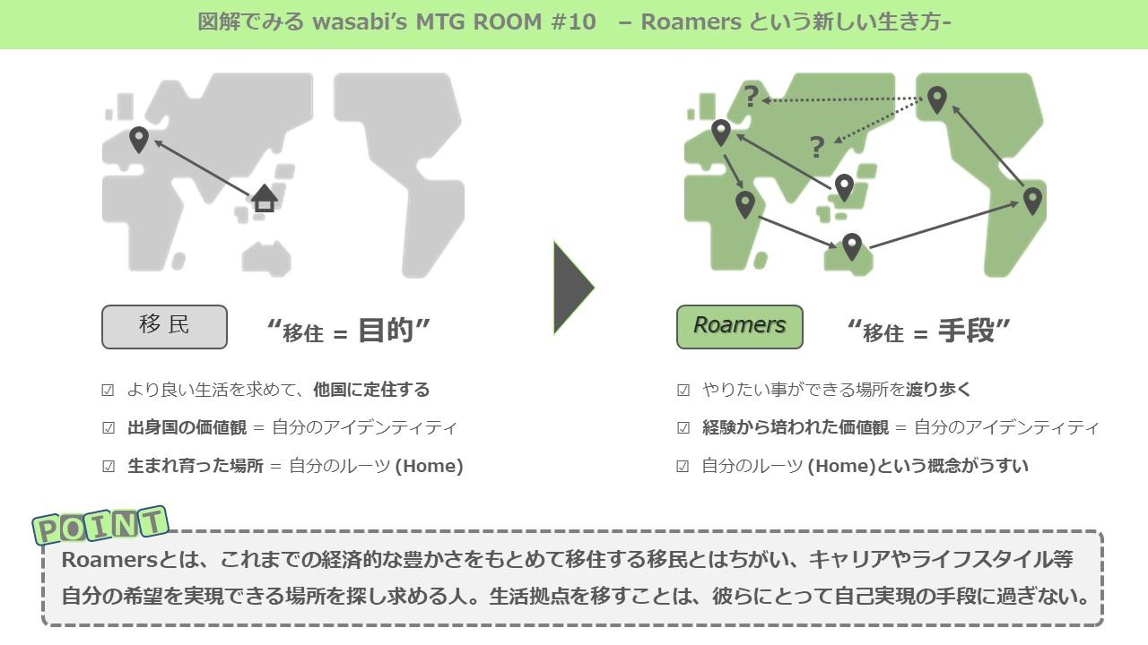図解でみるwasabi's MTG ROOM #10
