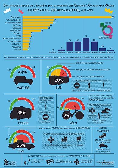 Infographie Sondage mobilité