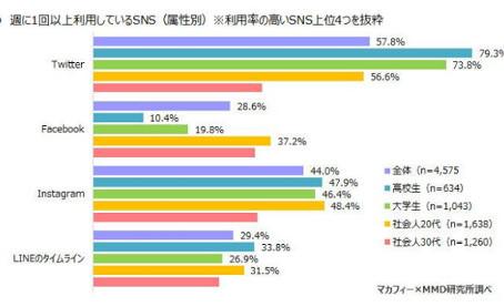 【マーケティング】1番使われているSNSは?(高校生〜30代調査結果)