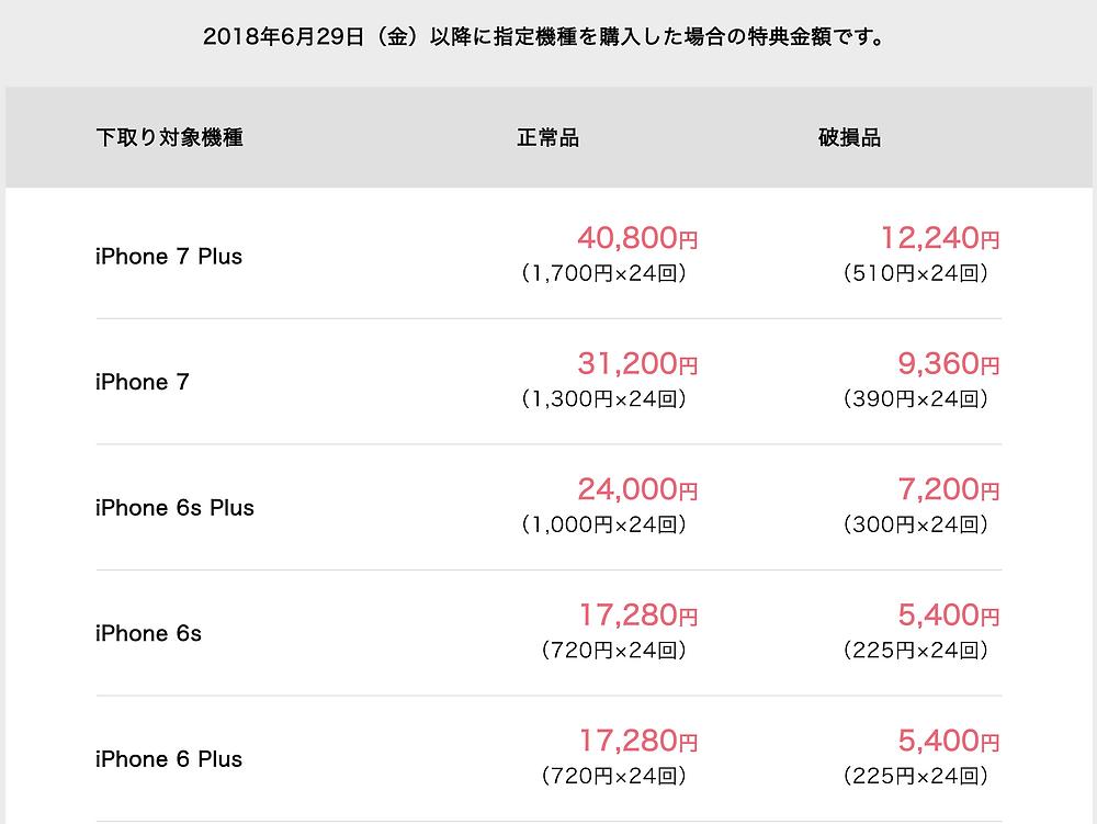 ソフトバンク iPhone 7 下取り金額