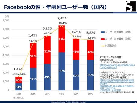 【SNS】facebookの利用者数は増えている?