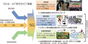 政府 推奨 5G