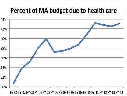 Chart showing % of Mass budget due to health care