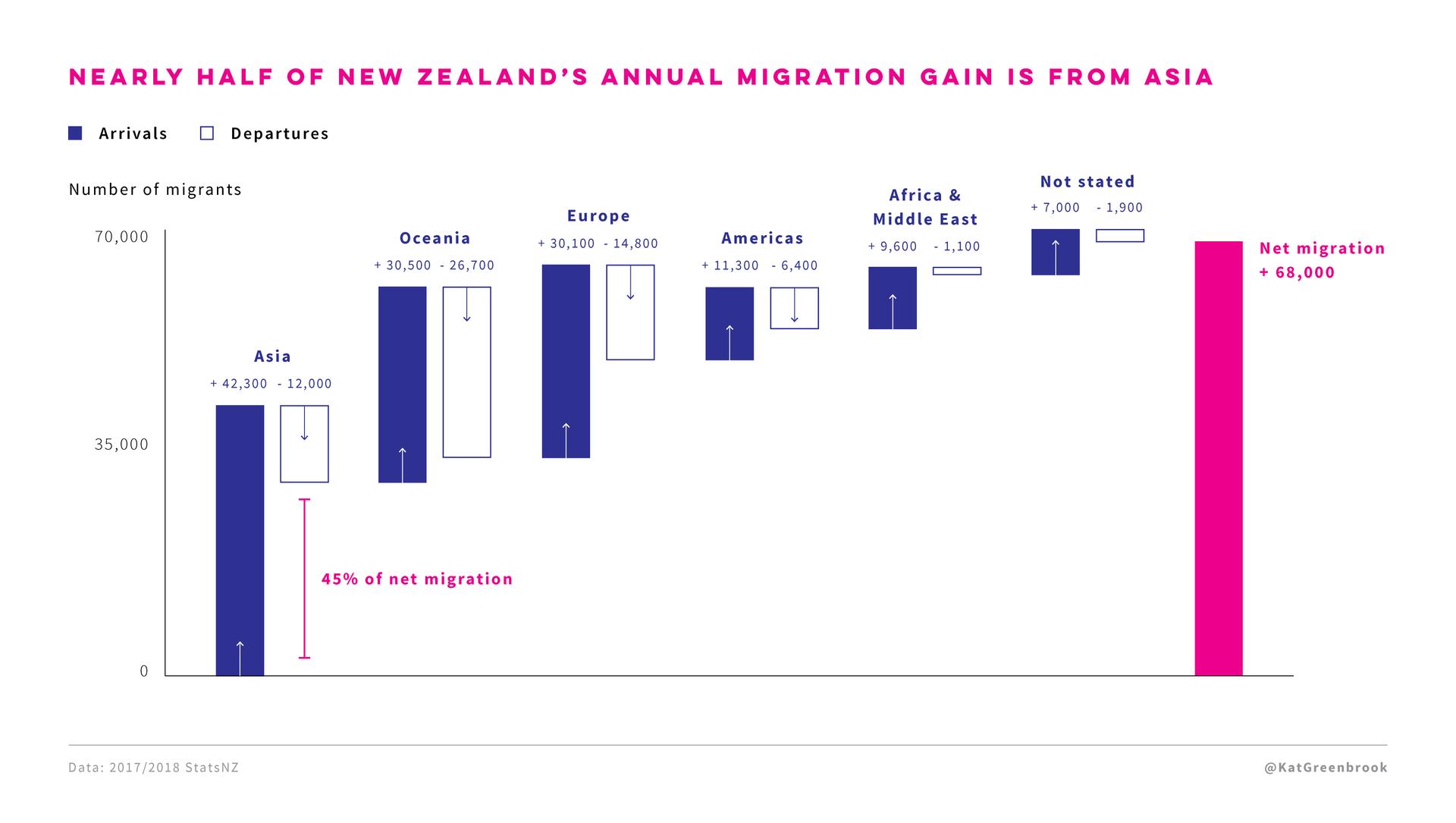 NZ migration