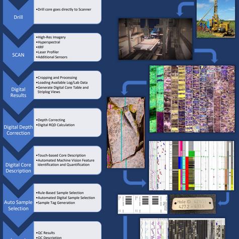 Digital Field Workflow