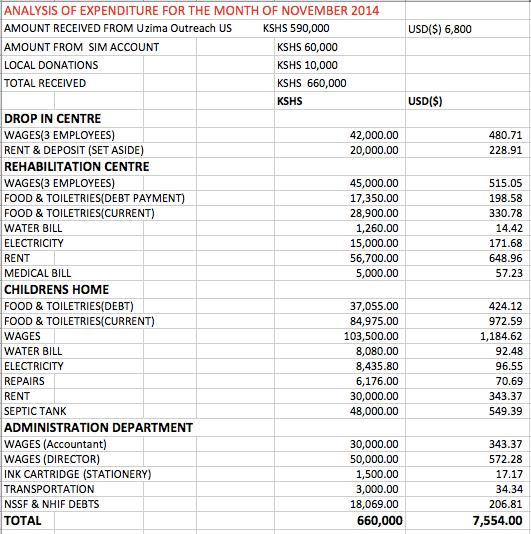 November Analysis of Expenditures