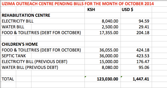 October Analysis of Expenditures