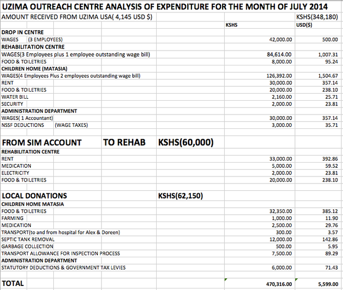 July Analysis of Expenditures