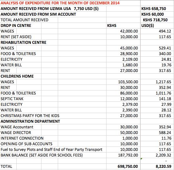 December Analysis of Expenditures