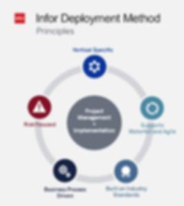 Bails & Associates, Infor Deployment Method