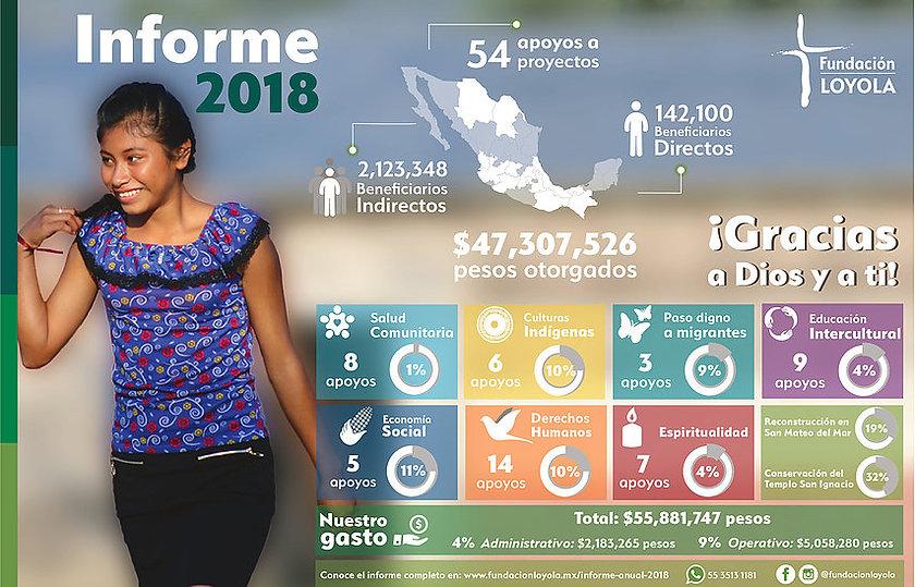 Infografia_informe_anual_2018_fundacion_