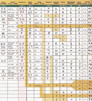 อักษรฟินิเชีย อักษรโบราณสู่อักษรอังกฤษในปัจจุบัน