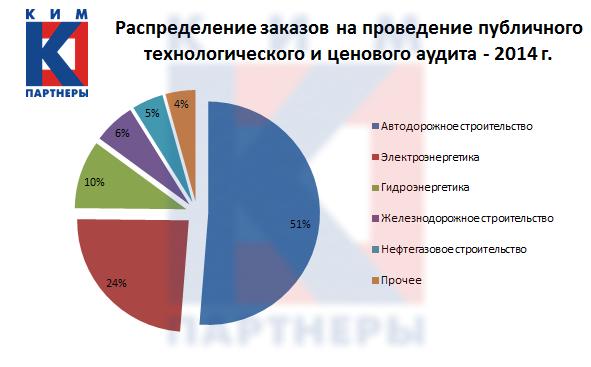 Распределение заказов на проведение публичного технологического и ценового аудита в 2014 году