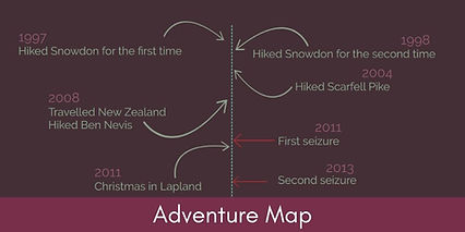 A timeline of events linking to the Adventure Map page