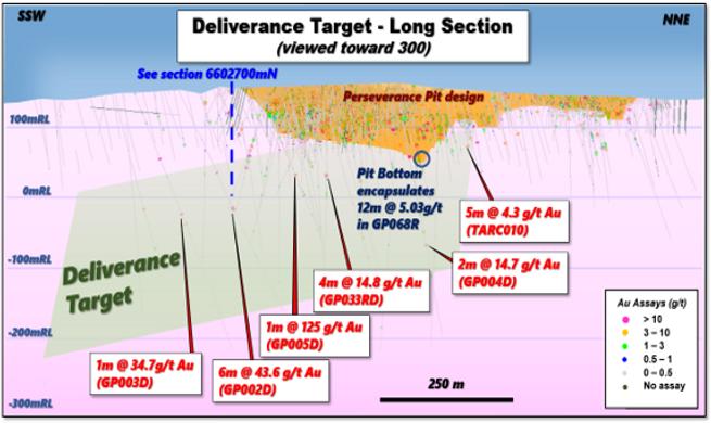 Tarcoola Section Deliverance Target.png
