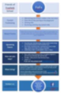 FoFs flyer for website.JPG
