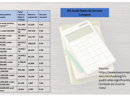 How likely are you to get audited???