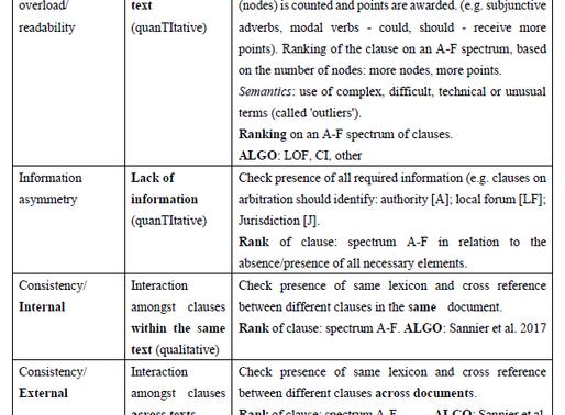 Achieving Optimal Disclosure through Algorithmic Arrangement Achieved through Behavioral Data