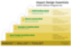 Impact Design Essentials Covid Edition S