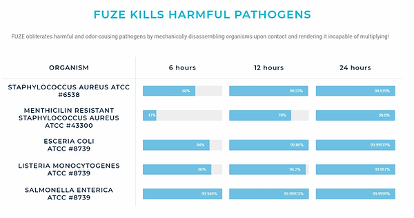 FUZE bacteria chart.webp