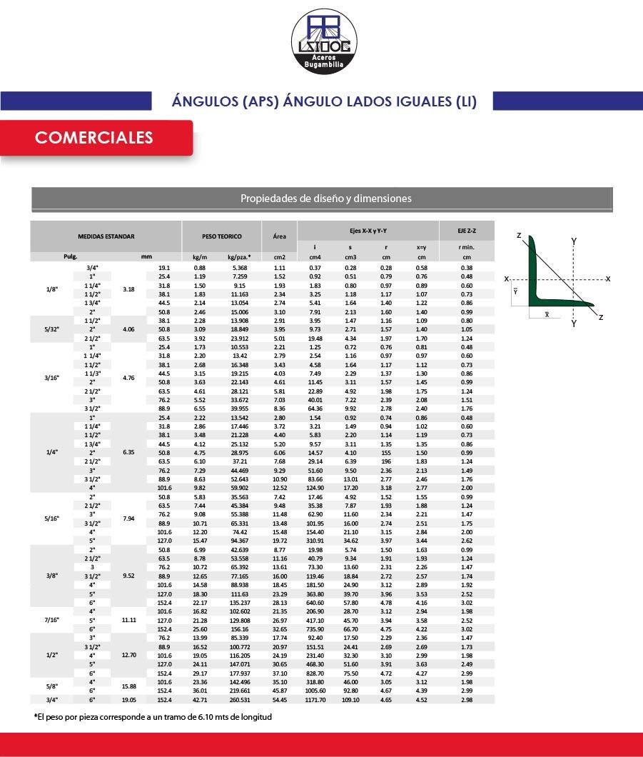TABLAS WEB 3.0_ANGULOS (APS) ANGULO LADO