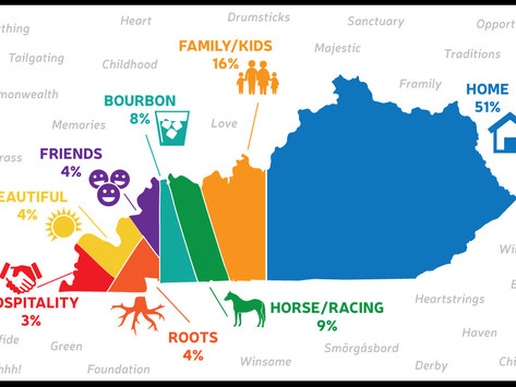 What one word our followers used to describe Kentucky.
