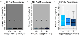Figure 2_Boxplot N fixed per plant_edite