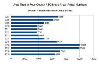 Auto theft falls in ABQ; Metro Area drops to second place