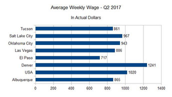 ABQ Wage Growth Lags