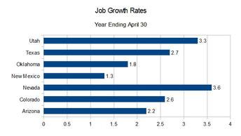 NM Job Growth 1.3 Percent