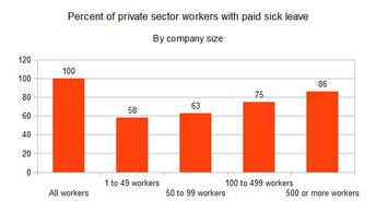 Seventy-two percent of U.S. workers get paid sick leave