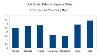 NM Adds 13,800 Jobs; 1.6 Percent Growth Rate