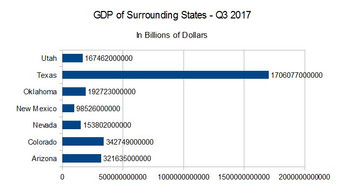 NM has fourth-worst GDP growth rate in U.S.