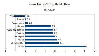 ABQ economy 90th worst out of top 100 metro areas