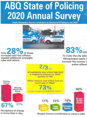 Poll: 67 percent of ABQ residents think crime is getting worse; 83 percent want more cops. Is Mayor