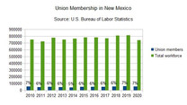 NM union membership falls by 9 percent in 2020
