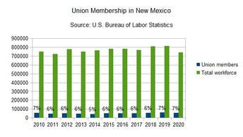 NM union membership falls by 9 percent in 2020