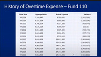 APD overtime madness; exceeds OT budget by $39 million in last 13 years