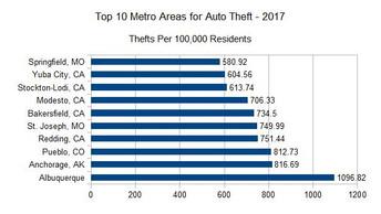 ABQ Repeats as Auto Theft Capital of U.S.