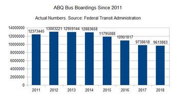 ABQ bus ridership in free fall. Seven years of falling ridership. Off 32 percent.