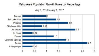 ABQ metro area has slowest population growth in region
