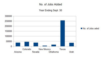 NM's Economy Still Stinks