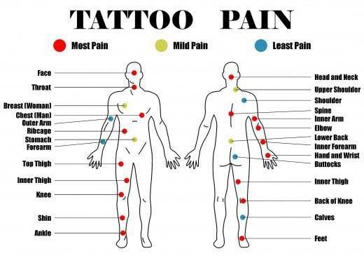 Zonas mas dolorosas para tatuarse