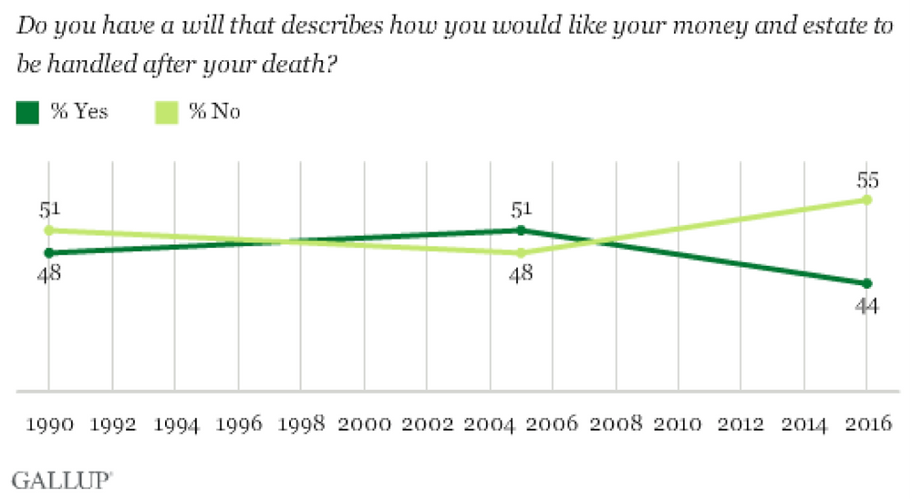 Gallop Poll Americans without Legal Wills